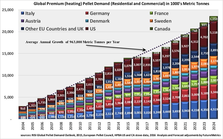 Global-heating-pellet-demand.png