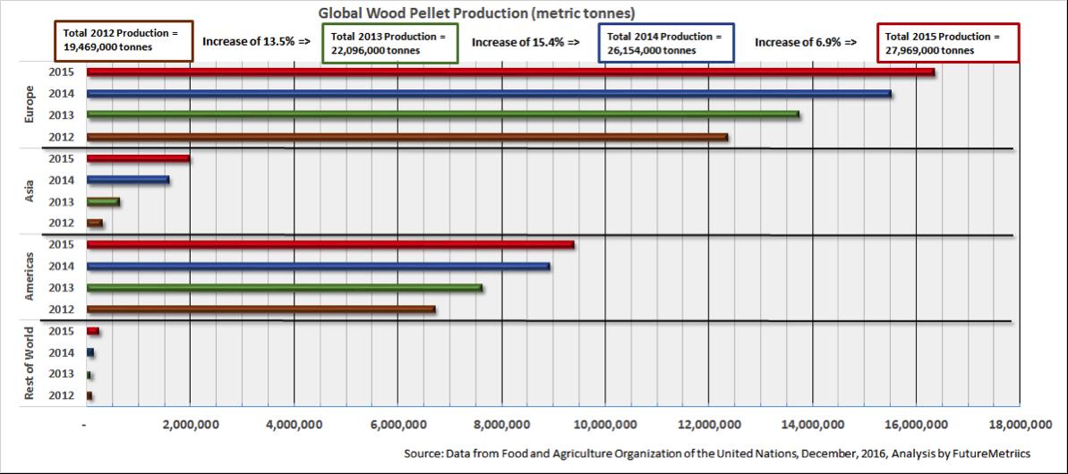 Global-wood-pellet-production.png