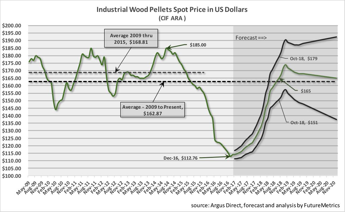 Industrial-wood-pellet-spot_price.png
